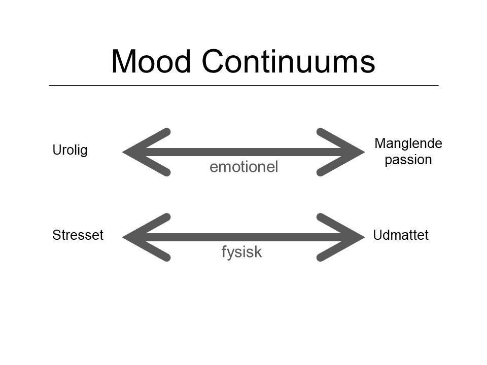 følelserne går mellem urolig og manglende passion. De fysiske symptomer er fra stresset til udmattet.