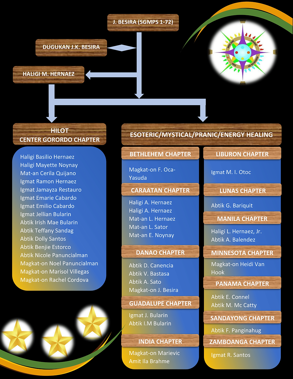 organizational chart new black 09182020-