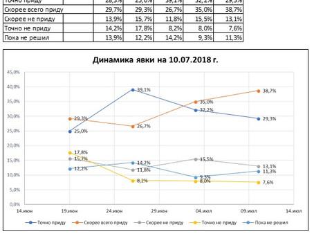 Динамика предполагаемой явки избирателей на выборах Губернатора Нижегородской области (данные от 10