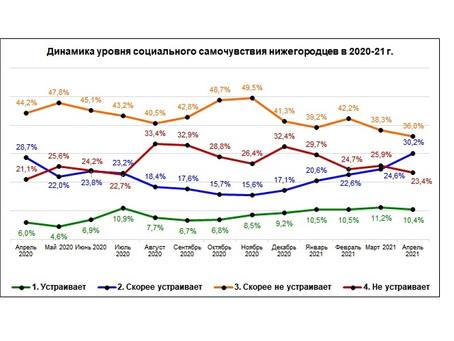 Мониторинговый опрос «Социальное самочувствие и социальный оптимизм нижегородцев. Апрель 2021 г.»