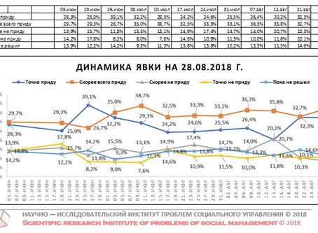Динамика предполагаемой явки избирателей на выборах Губернатора Нижегородской области (данные от 28