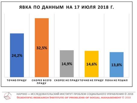 Потенциальная явка на выборах Губернатора Нижегородской области (данные от 17 июля 2018 г.)