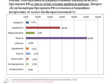 Рейтинг кандидатов в Президенты РФ от готовых прийти на выборы от 27.02.2018 г.