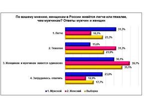 «Нижегородцы о 8 марта, о женщинах и мужчинах»