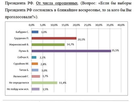 Рейтинг кандидатов в Президенты РФ от числа опрошенных от 27.02.2018 г.