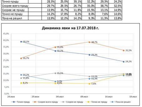 Динамика предполагаемой явки избирателей на выборах Губернатора Нижегородской области (данные от 17