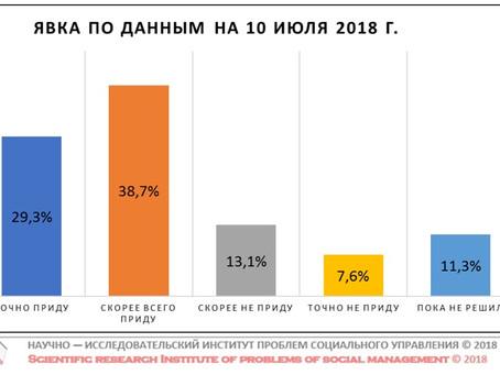 Потенциальная явка на выборах Губернатора Нижегородской области (данные от 10 июля 2018 г.)