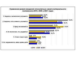 Каждый девятый нижегородец считает, что в 2020 году его материальное положение улучшилось