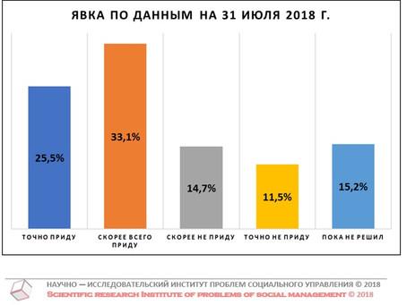 Потенциальная явка на выборах Губернатора Нижегородской области (данные от 31 июля 2018 г.)