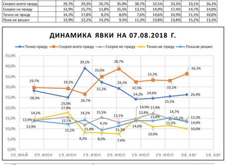 Динамика предполагаемой явки избирателей на выборах Губернатора Нижегородской области (данные от 07
