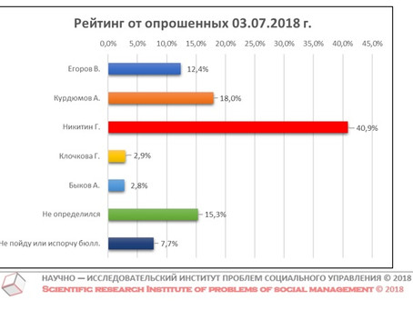 Рейтинг кандидатов в Губернаторы Нижегородской области от числа опрошенных (данные от 03 июля 2018 г