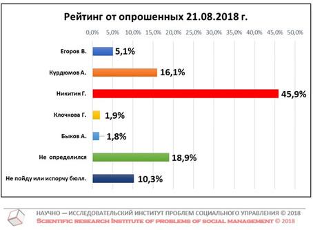 Рейтинг кандидатов в Губернаторы Нижегородской области от числа опрошенных (данные от 21 августа 201