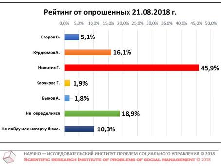 """Проект """"Рейтинг губернатора"""". Данные на 21 августа 2018 г."""