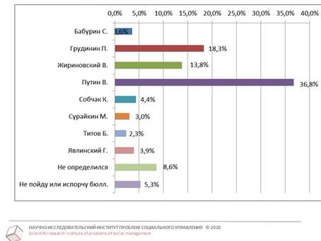 Рейтинг кандидатов в Президенты РФ от числа опрошенных от 20.02.2018 г.