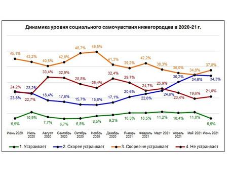 Мониторинговый опрос «Социальное самочувствие и социальный оптимизм нижегородцев. Июнь 2021 г.»