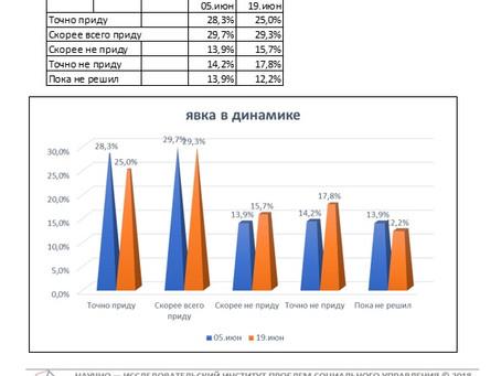 Динамика предполагаемой явки избирателей на выборах Губернатора Нижегородской области (данные от 19