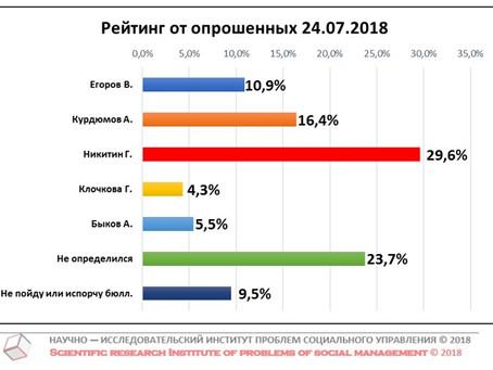 Рейтинг кандидатов в Губернаторы Нижегородской области от числа опрошенных (данные от 24 июля 2018 г