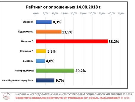 Рейтинг кандидатов в Губернаторы Нижегородской области от числа опрошенных (данные от 14 августа 201