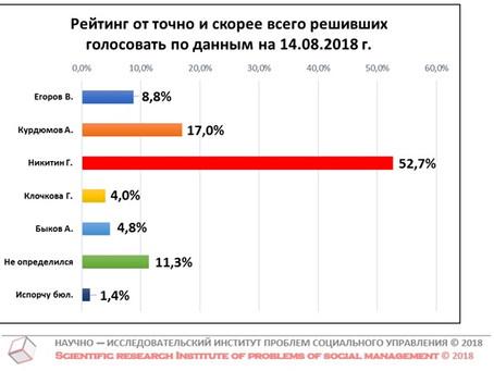 Рейтинг кандидатов в Губернаторы Нижегородской области от числа готовых и скорее готовых голосовать
