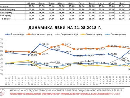 Динамика предполагаемой явки избирателей на выборах Губернатора Нижегородской области (данные от 21