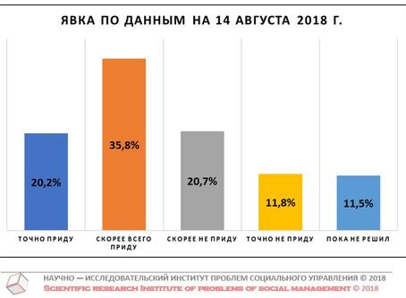 Потенциальная явка на выборах Губернатора Нижегородской области (данные от 14 августа 2018 г.)