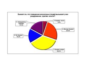«Нижегородцы о социальной агрессии»