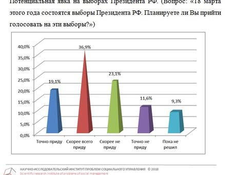 Явка на выборах Президента РФ от 27.02.2018 г.