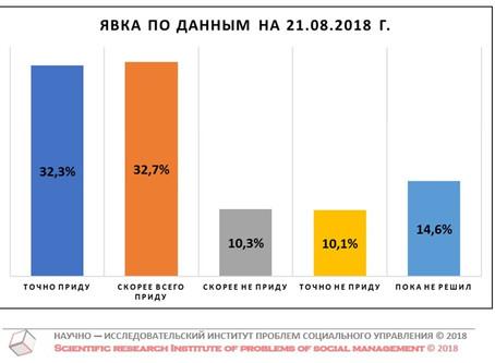 Потенциальная явка на выборах Губернатора Нижегородской области (данные от 21 августа 2018 г.)