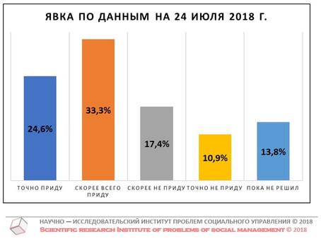 Потенциальная явка на выборах Губернатора Нижегородской области (данные от 24 июля 2018 г.)