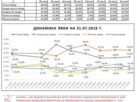 Динамика предполагаемой явки избирателей на выборах Губернатора Нижегородской области (данные от 31