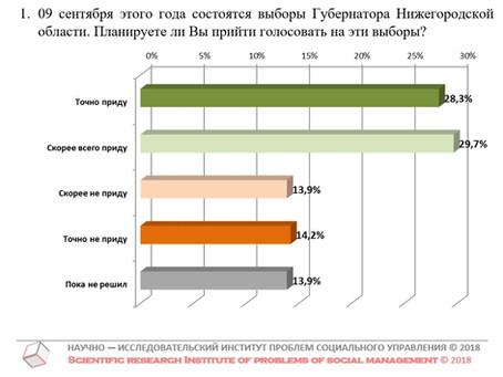 Явка на выборах Губернатора Нижегородской области (данные на 05 июня 2018 г.)
