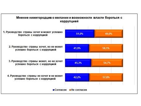 «Нижегородцы о коррупции»