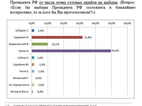 Рейтинг кандидатов в Президенты РФ от готовых прийти на выборы от 06.03.2018 г.