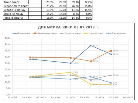 Динамика предполагаемой явки избирателей на выборах Губернатора Нижегородской области (данные от 03