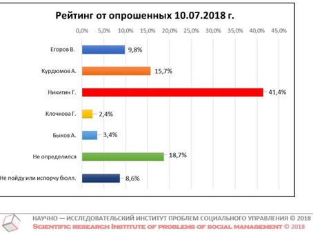 """Проект """"Рейтинг Губернатора"""". Данные от 10 июля 2018 г."""