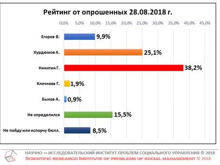 Рейтинг кандидатов в Губернаторы Нижегородской области от числа опрошенных (данные от 28 августа 201