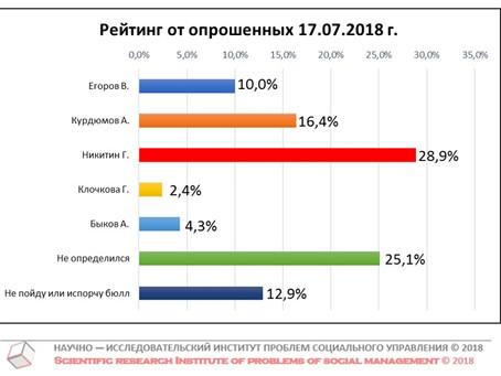 """Проект """"Рейтинг губернатора"""". Данные на 17 июля 2018 г."""