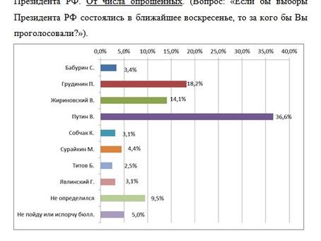 Рейтинг кандидатов в Президенты РФ от числа опрошенных от 06.03.2018 г.