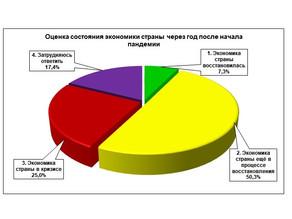 «Нижегородцы об экономике и мерах поддержки через год после начала пандемии в России»