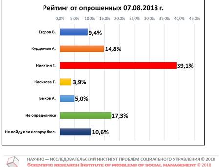 Рейтинг кандидатов в Губернаторы Нижегородской области от числа опрошенных (данные от 07 августа 201