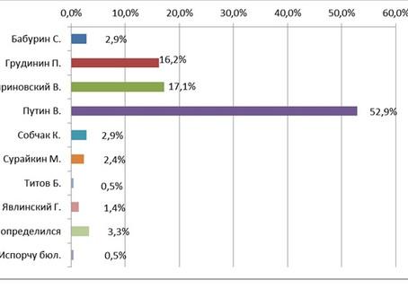 Рейтинг кандидатов в Президенты РФ от готовых прийти на выборы от 013.02.2018 г.