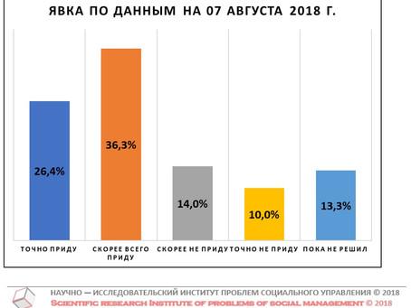Потенциальная явка на выборах Губернатора Нижегородской области (данные от 07 августа 2018 г.)