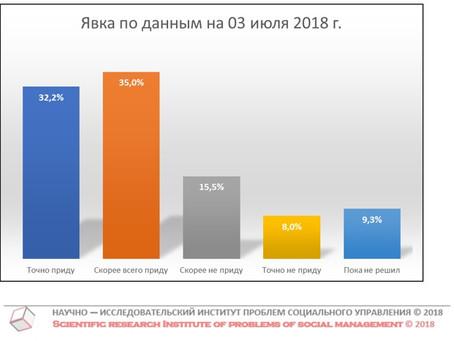Потенциальная явка на выборах Губернатора Нижегородской области (данные от 03 июля 2018 г.)