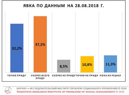 Потенциальная явка на выборах Губернатора Нижегородской области (данные от 28 августа 2018 г.)