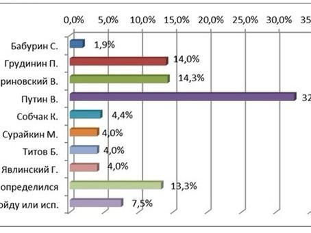 Рейтинг кандидатов в Президенты РФ от числа опрошенных от 30.01.2018 г.