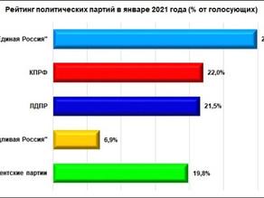 Почти четверть нижегородцев не стали бы участвовать в выборах