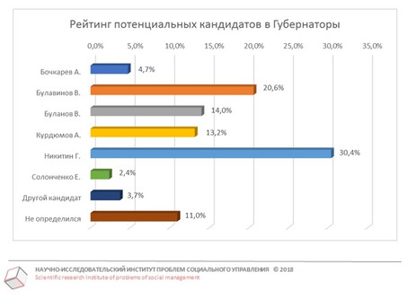 Рейтинг Губернатора от 15.05.2018 г.