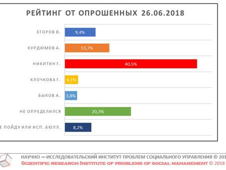 """Проект """"Рейтинг Губернатора"""". Данные от 26 июня 2018 г."""