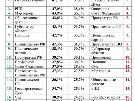 Рейтинг одобрения/не одобрения действий органов власти и социально - политических институтов. Данные