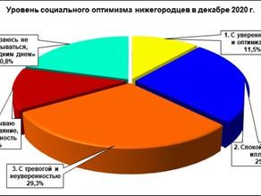 Мониторинговый опрос «Социальное самочувствие и социальный оптимизм нижегородцев. Декабрь 2020 г.»